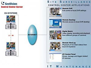 Control Center + Videowall 1 ports